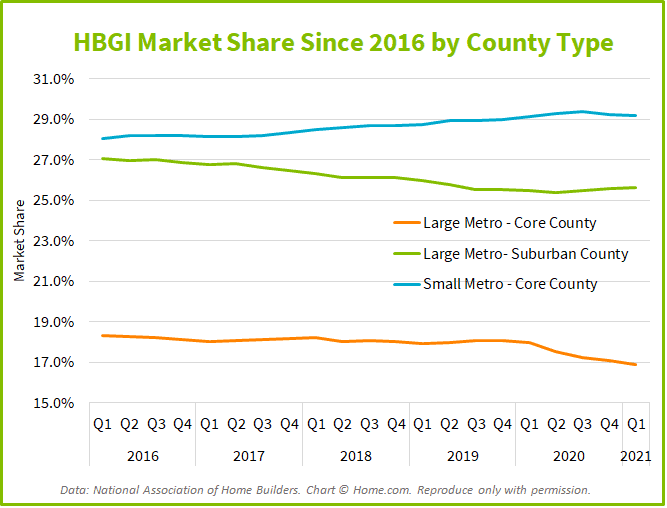 home building county share